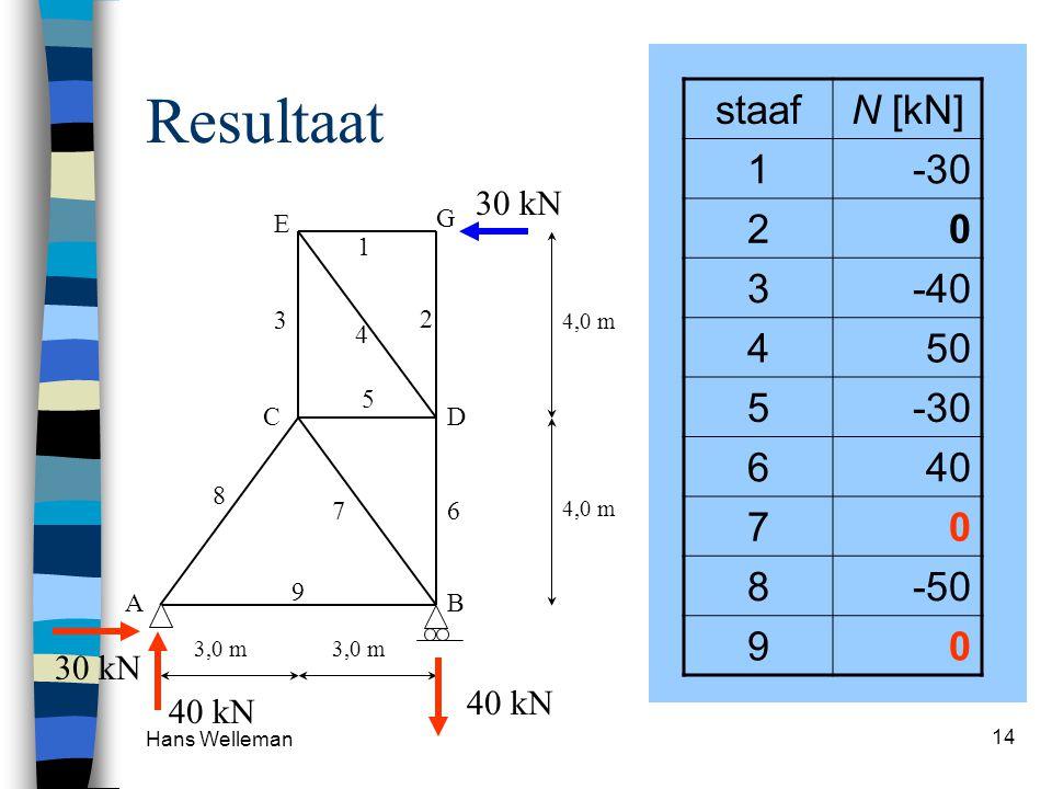 Resultaat staaf N [kN] 1 -30 2 3 -40 4 50 5 6 40 7 8 -50 9 30 kN 40 kN